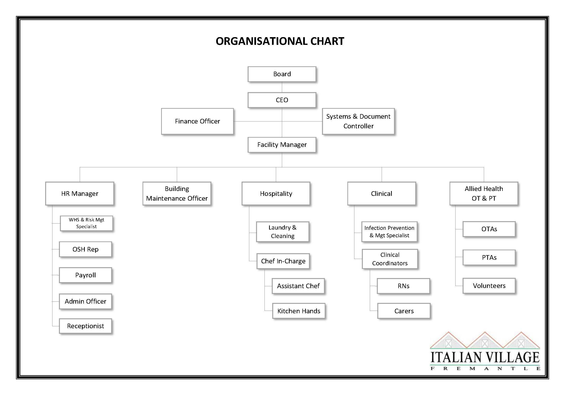 Organisational Chart v5 r06.2020
